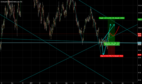 DXY: DXY: long is safe than short!