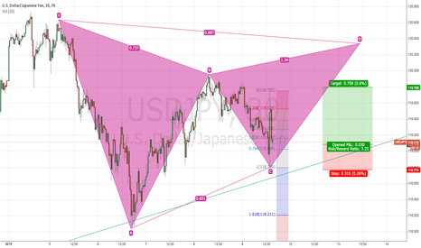 USDJPY: USDJPY going up in short term?