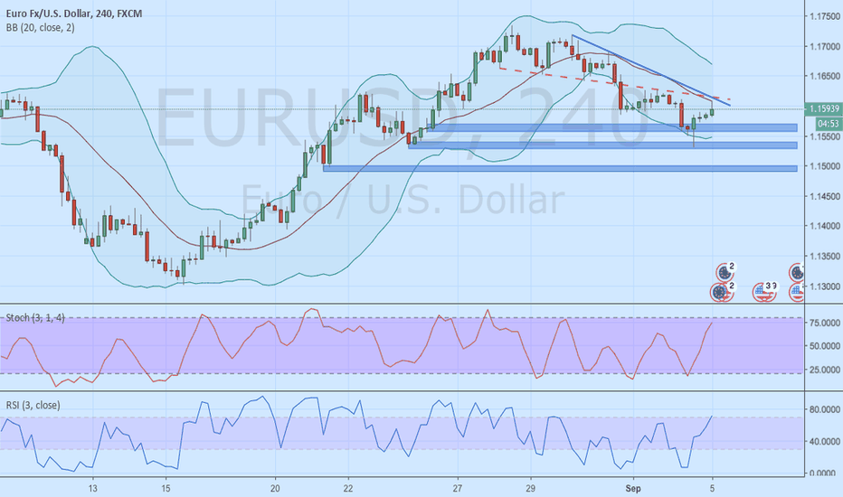 EURUSD: EURUSD Sell Continue. Re-Entry