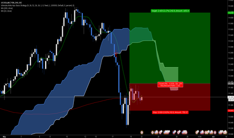 USDJPY: Going Long for USD/JPY