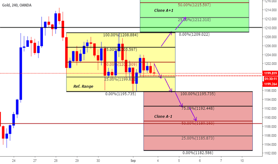 XAUUSD: Intra Day Plan based on Clones for Sep 3rd 2018