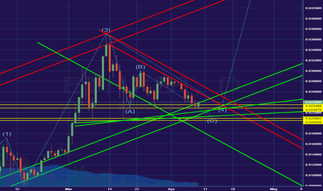 ETHXBT: It started very likely NOW!