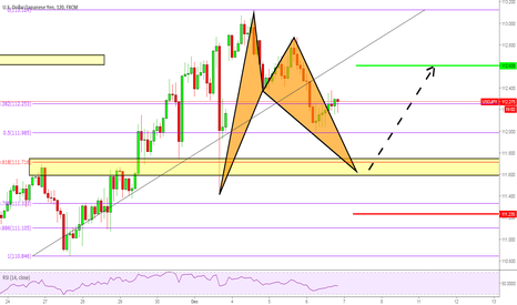 USDJPY: USDJPY Bat Pattern and 0.618 level