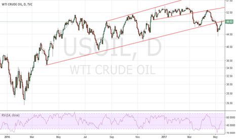 USOIL: Crude oil - Testing breakdown trend line
