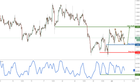 GBPUSD: GBPUSD approaching major support, prepare to buy