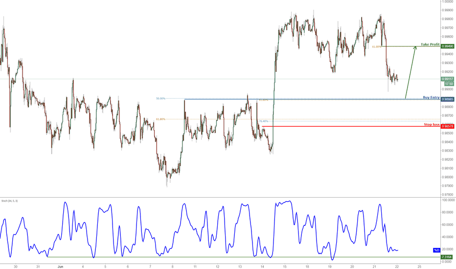 USDCHF: USDCHF Approaching Strong Support, Prepare For A Bounce