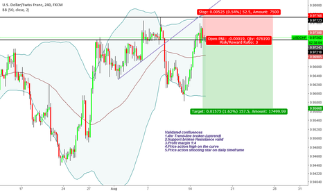 "USDCHF: ""Trade what you see not what you think"" Bearish Sentiment"