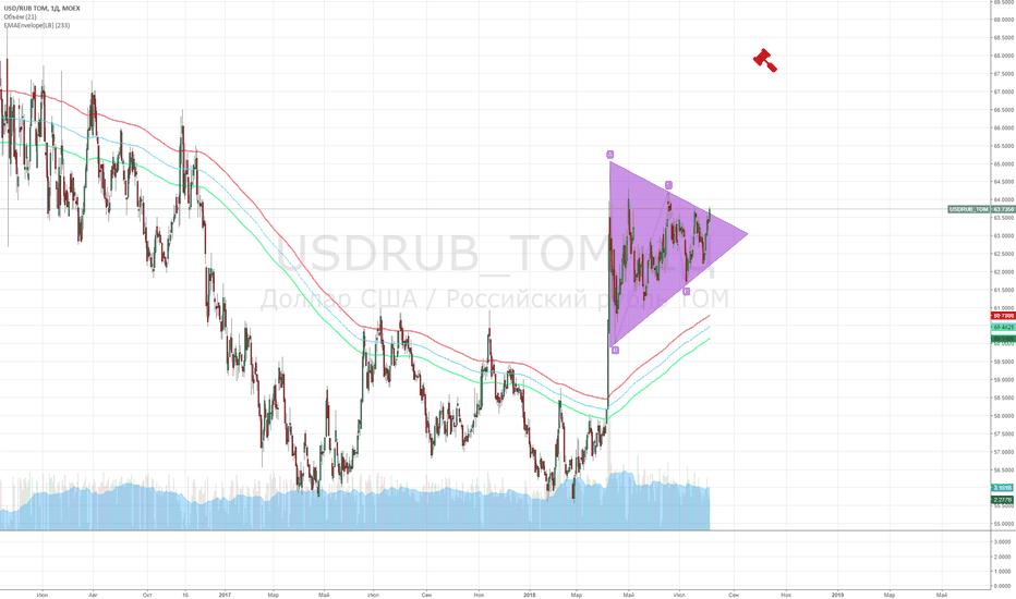 USDRUB_TOM: Пробой треугла
