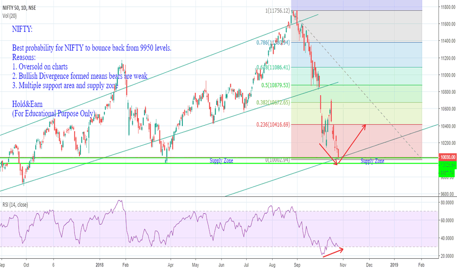 NIFTY: NIFTY: Bulls look for Long but with Strict SL