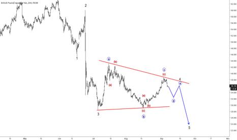 GBPJPY: Elliott Wave Analysis: Triangle On GBPJPY Points Lower