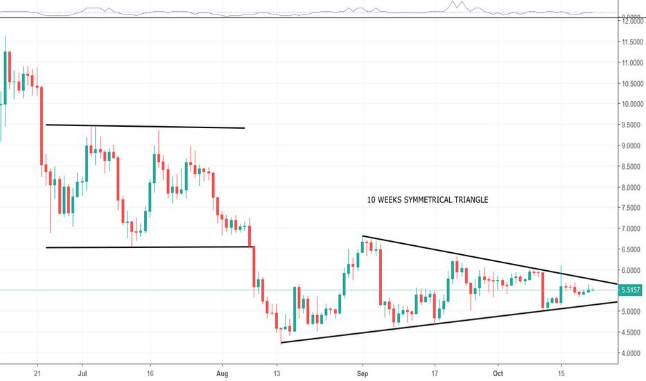 EOSUSD: EOS/USD 10 weeks Symmetrical Triangle