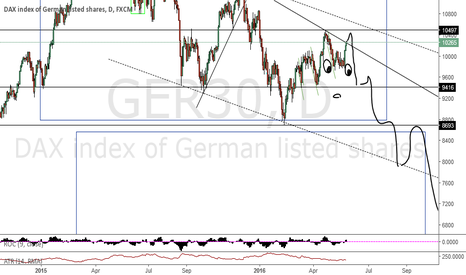 GER30: Dax killed by the fox?