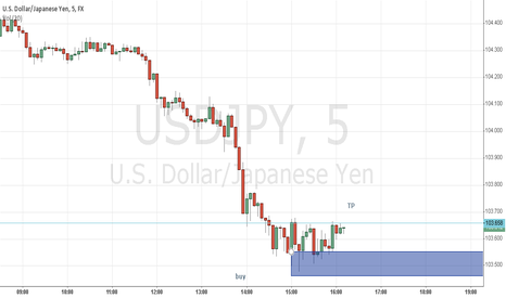 USDJPY: scalp area ?