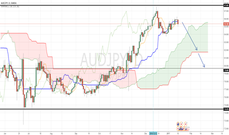 AUDJPY: SHORT if we close with good red candle