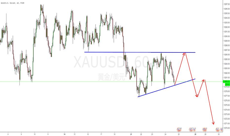 XAUUSD: 技术面:黄金我们不着急,让我们先多后空!