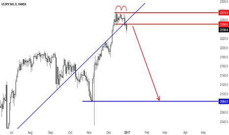 SPX500USD: SPX500 Short Setup