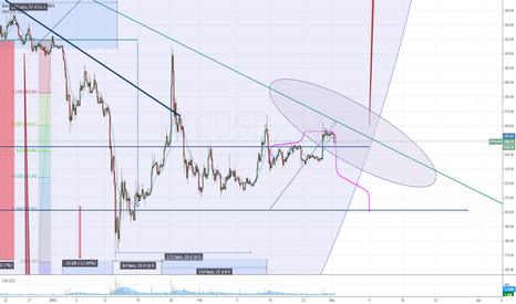BTCUSD: An update on an idea