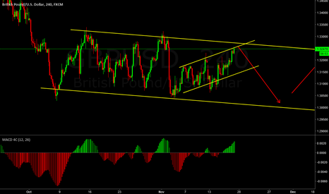 GBPUSD: A possibility but i prefer to wait for it at the bottom