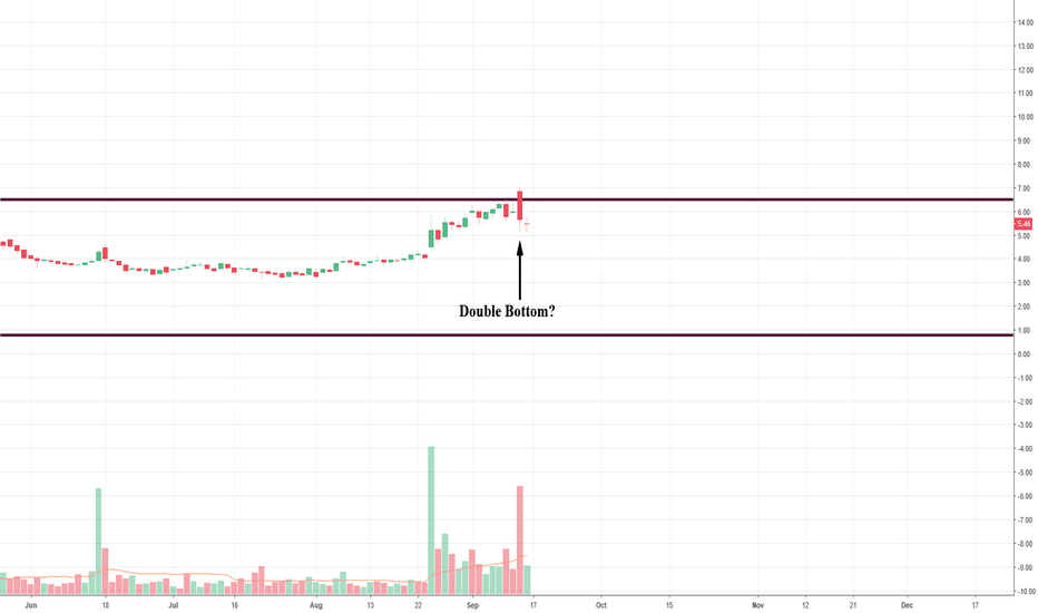 GERN: Bullish on GERN, Possible Double Bottom?