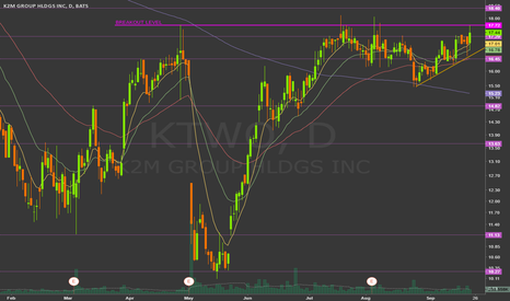 KTWO: level of breakout 17.72
