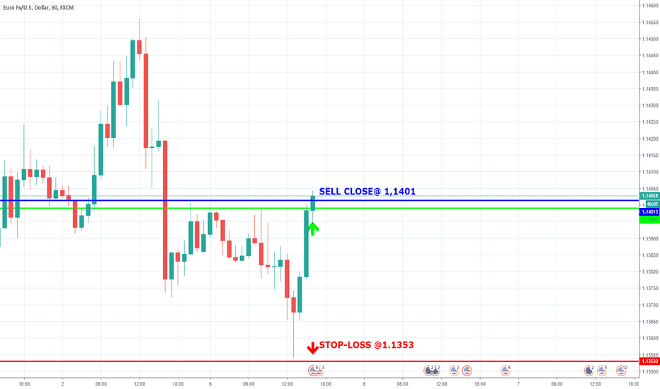 EURUSD: Trade with >70% probability: SELL close @ 1,1401