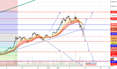 BTCUSD: BTC Sell BELOW 6373 Tp at 5375 then 4486 then 3383