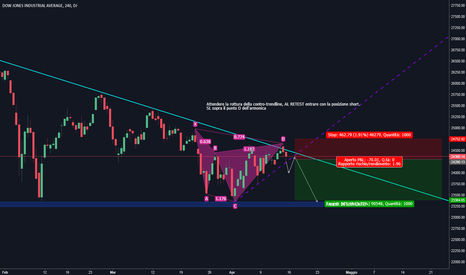DJI: Dow Jones Index - Short term setup H4