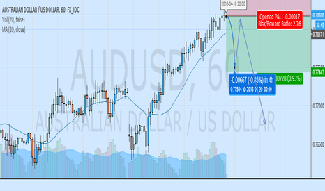 AUDUSD: AUDUSD IN SELLING ZONE