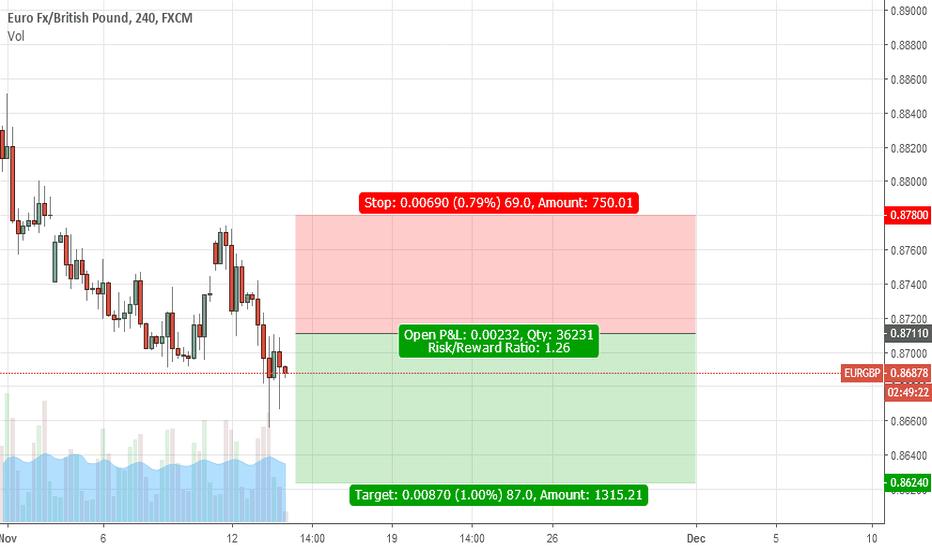 Eur Gbp Chart Euro To Pound Rate Tradingview