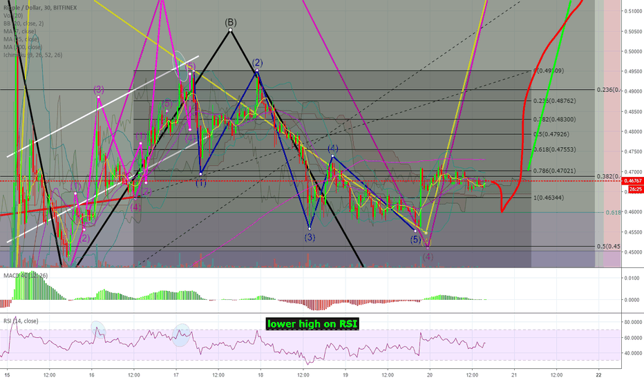 XRPUSD: #Ripple | $XRP = there's USUALLY a Fake-Out b4 the BREAKOUT!