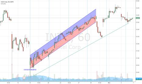 INTC: Intel Corp