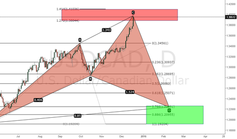USDCAD: USDCAD CYPHER DAILY