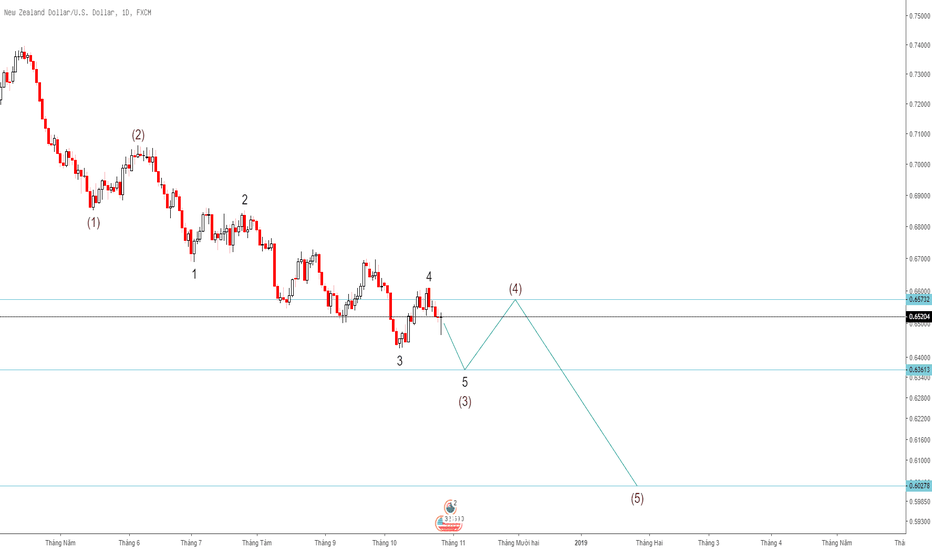 NZDUSD: [Daily] NZD/USD downtrend