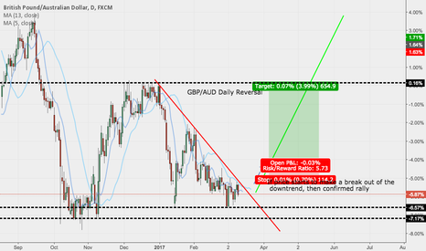 GBPAUD: GBPAUD Bullish Break Daily Chart