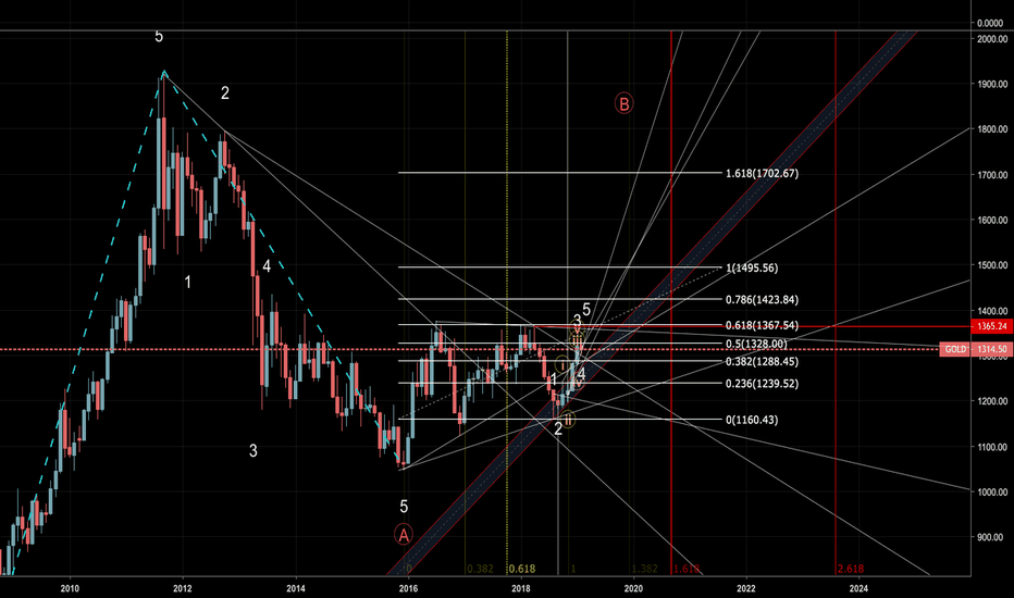 GOLD: GOLD - MONTHLY CHART