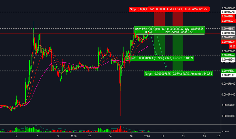 XRPBTC: XRP/BTC - Short entry with stop loss