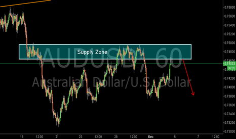 AUDUSD: AUDUSD:Sell at the Supply Zone