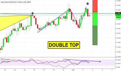 NZDUSD: Double top on NZDUSD