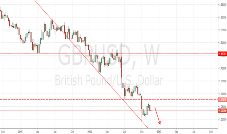 GBPUSD: dollar getting stronger