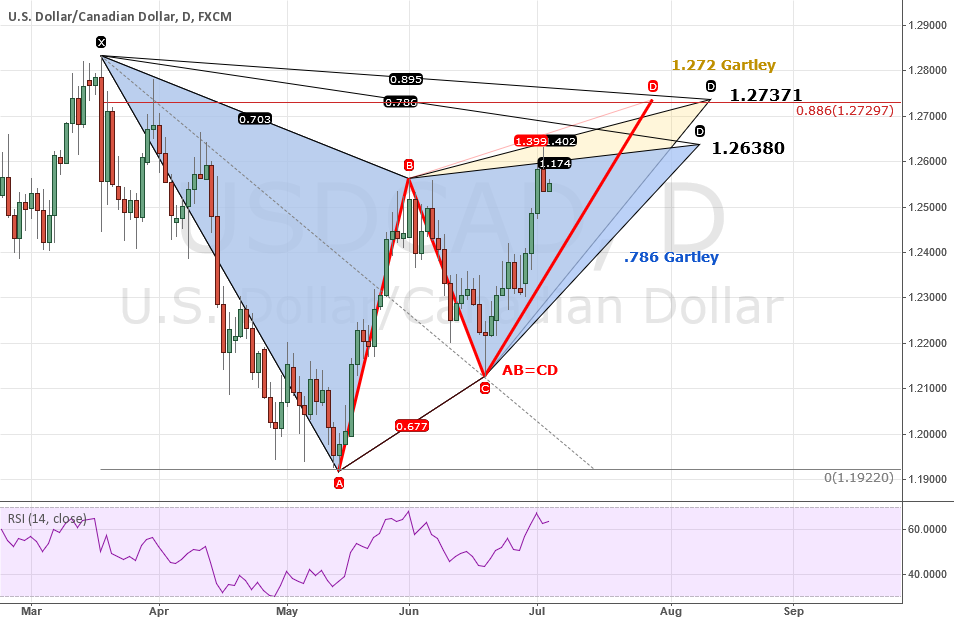ANALYSIS: USDCAD: 2 Bearish Gartley's Point The Way Down