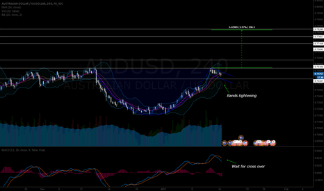 AUDUSD: Possible Teacup Pattern on AUDUSD