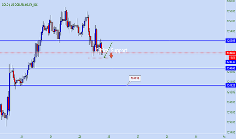 XAUUSD: Gold have chance down to 1243 Waiting for SELL