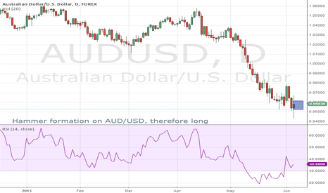AUDUSD: Hammer formation on AUD/USD Daily Chart