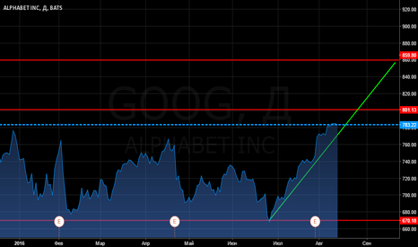 GOOG: Google Stock