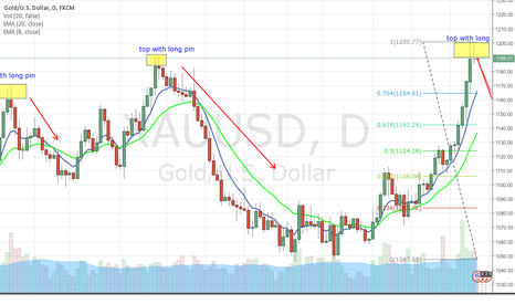 XAUUSD: XAU to fall after top out