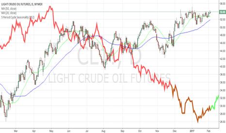 CL1!: crude oil  - bullish (ma/seasonality)