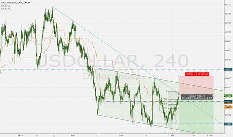 USDOLLAR: DOLLAR INDEX - sell at trend resistance