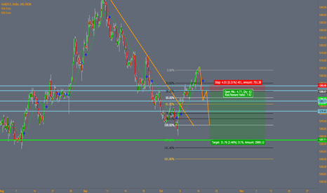 XAUUSD: Possible Gold shorts to $1257 300 tick trade