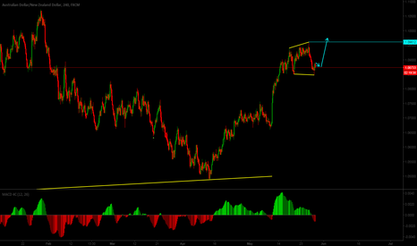 AUDNZD: Short term buy setup on AUDNZD
