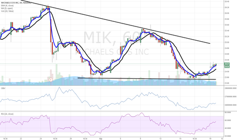 MIK: $MIK buy buy buy reiteration